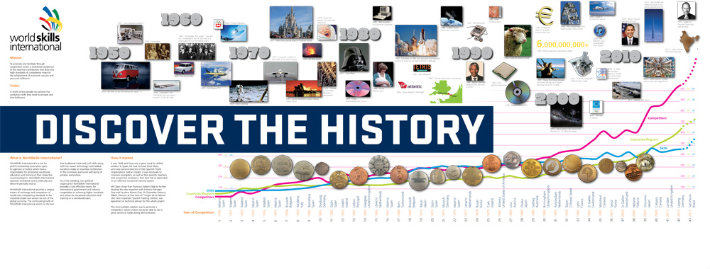 WorldSkills History Wall 2013